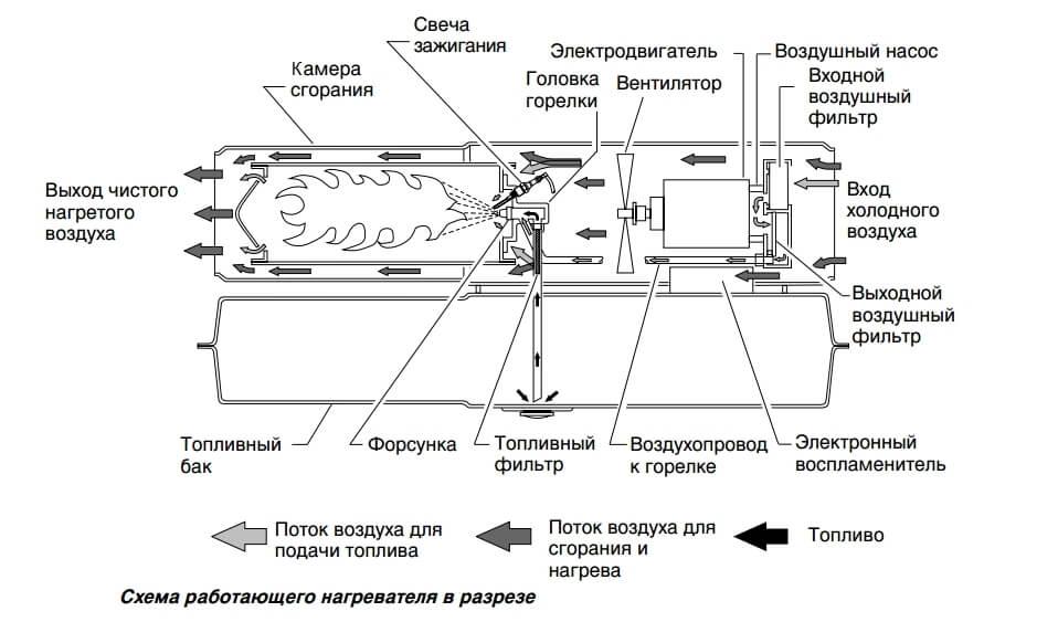 Инструкция тепловой пушки