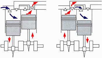 Поршневые компрессоры двухцилиндровые