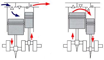 Поршневые компрессоры двухступенчатые